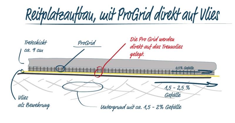Reitplatzbau mit Vlies und ProGrid